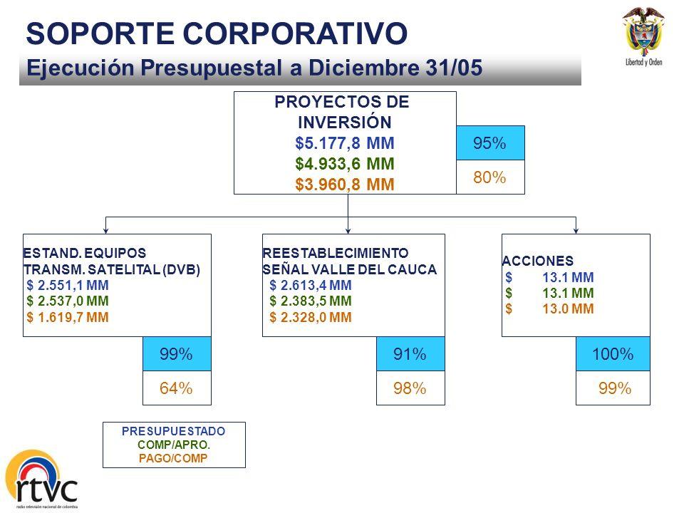 SOPORTE CORPORATIVO Ejecución Presupuestal a Diciembre 31/05