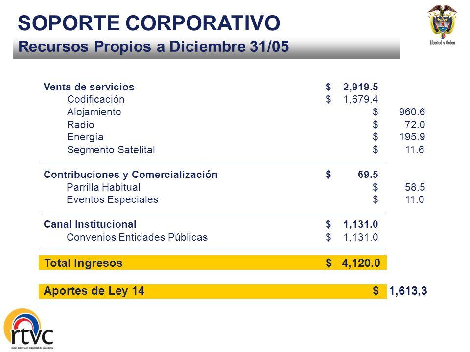 SOPORTE CORPORATIVO Recursos Propios a Diciembre 31/05