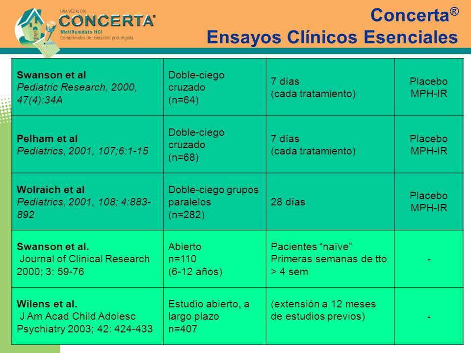 Concerta® Ensayos Clínicos Esenciales