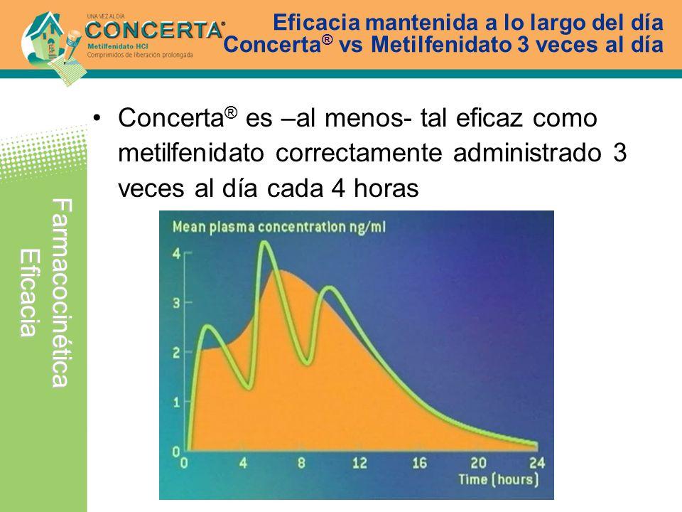 Eficacia mantenida a lo largo del día Concerta® vs Metilfenidato 3 veces al día
