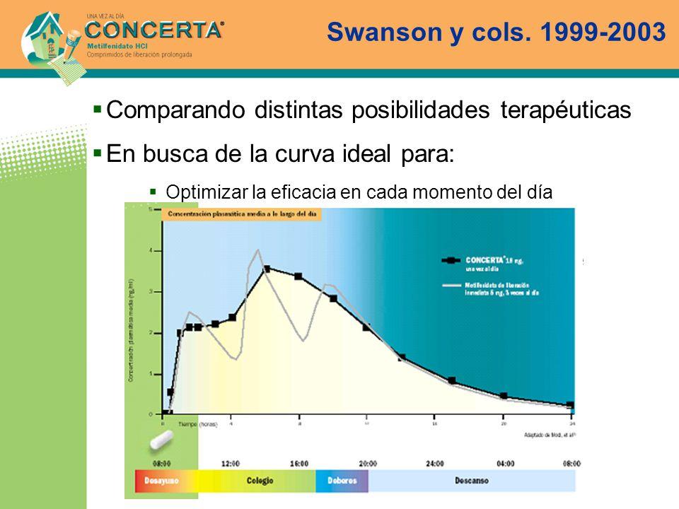 Swanson y cols. 1999-2003Comparando distintas posibilidades terapéuticas. En busca de la curva ideal para: