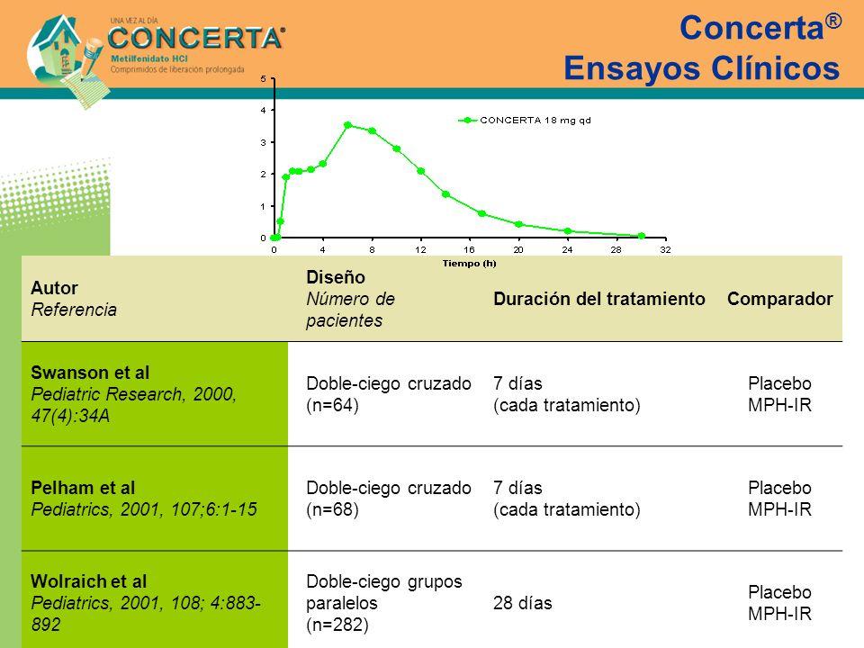 Concerta® Ensayos Clínicos
