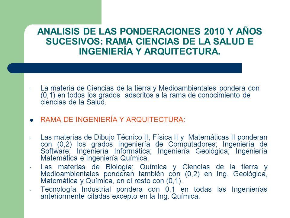 ANALISIS DE LAS PONDERACIONES 2010 Y AÑOS SUCESIVOS: RAMA CIENCIAS DE LA SALUD E INGENIERÍA Y ARQUITECTURA.