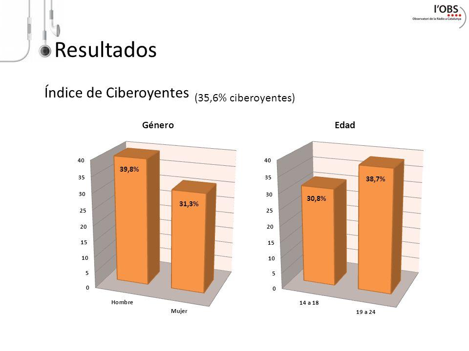 Resultados Índice de Ciberoyentes (35,6% ciberoyentes)