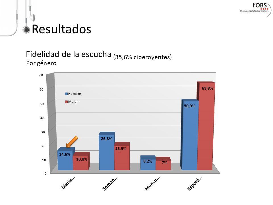 Resultados Fidelidad de la escucha (35,6% ciberoyentes) Por género