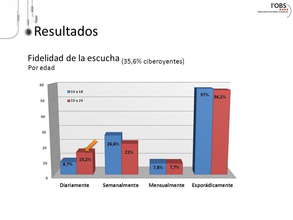 Resultados Fidelidad de la escucha (35,6% ciberoyentes) Por edad