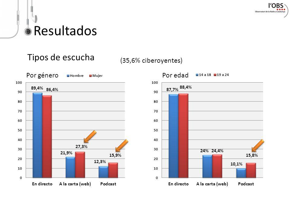 Resultados Tipos de escucha (35,6% ciberoyentes)