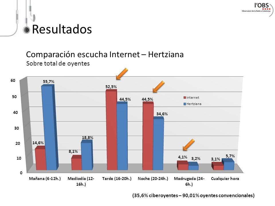 Resultados Comparación escucha Internet – Hertziana