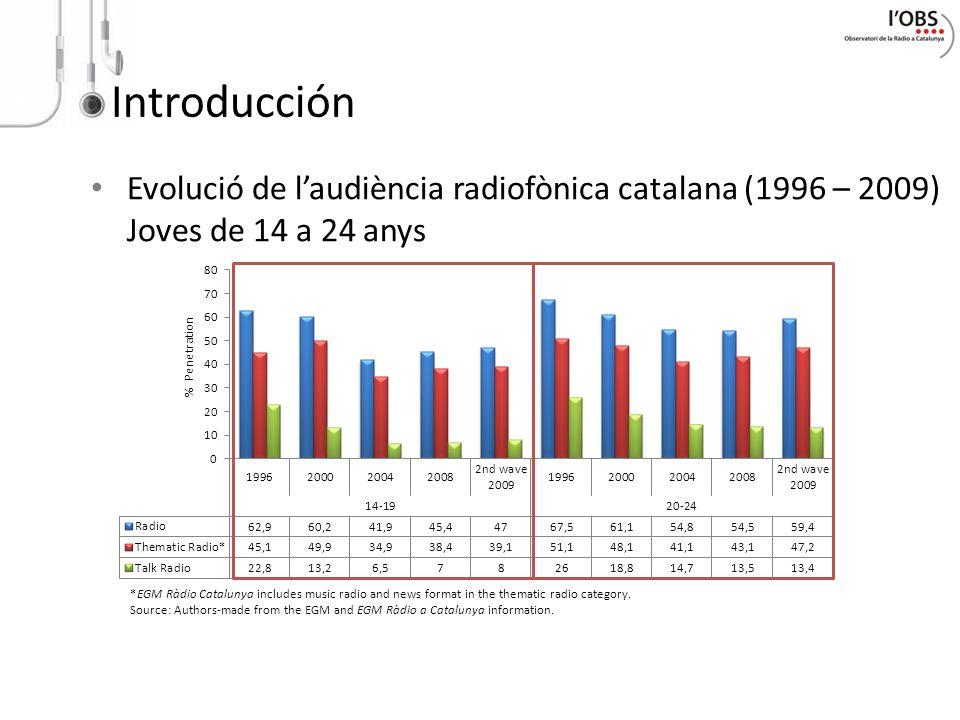 Introducción Evolució de l'audiència radiofònica catalana (1996 – 2009) Joves de 14 a 24 anys.