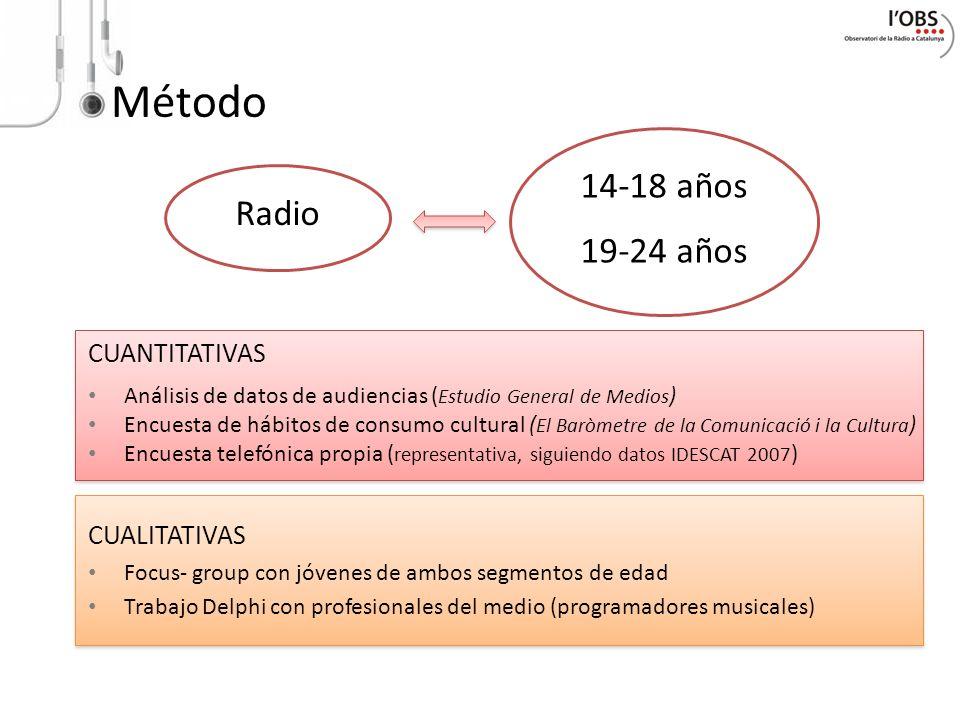 Método 14-18 años Radio 19-24 años CUANTITATIVAS CUALITATIVAS
