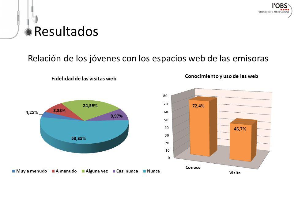 Conocimiento y uso de las web Fidelidad de las visitas web