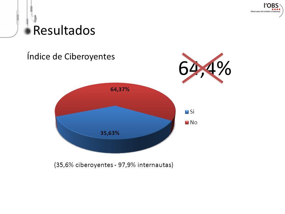64,4% Resultados Índice de Ciberoyentes