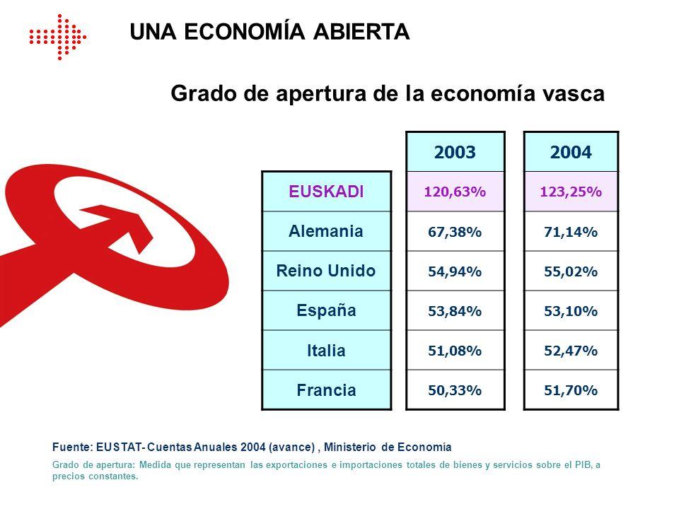 Grado de apertura de la economía vasca