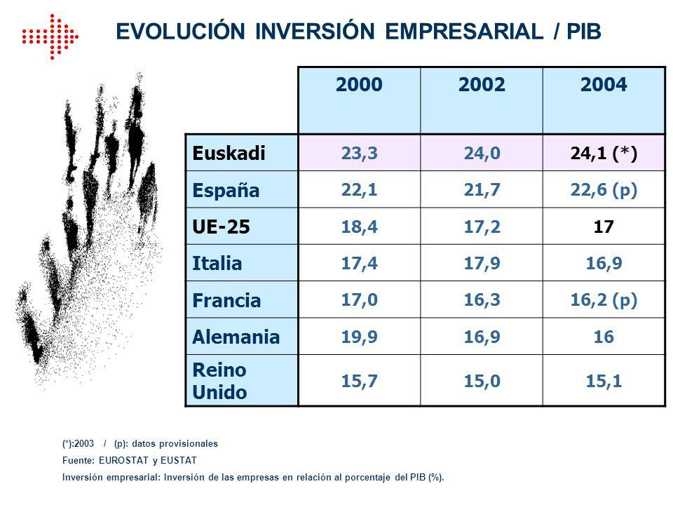 EVOLUCIÓN INVERSIÓN EMPRESARIAL / PIB
