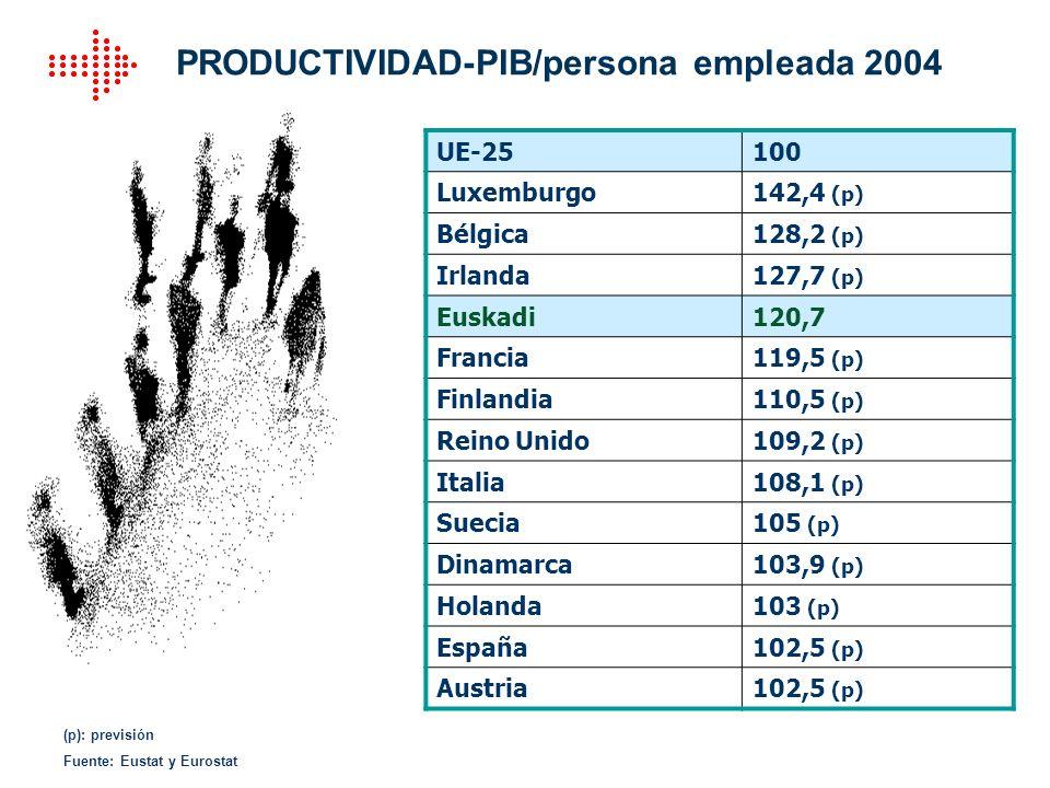 PRODUCTIVIDAD-PIB/persona empleada 2004