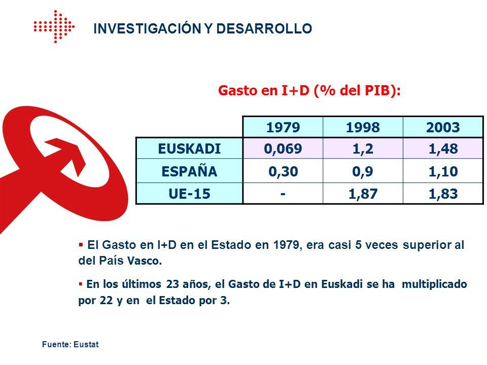 Gasto en I+D (% del PIB):