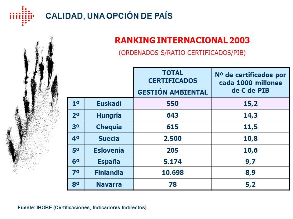 Fuente: IHOBE (Certificaciones, Indicadores Indirectos)