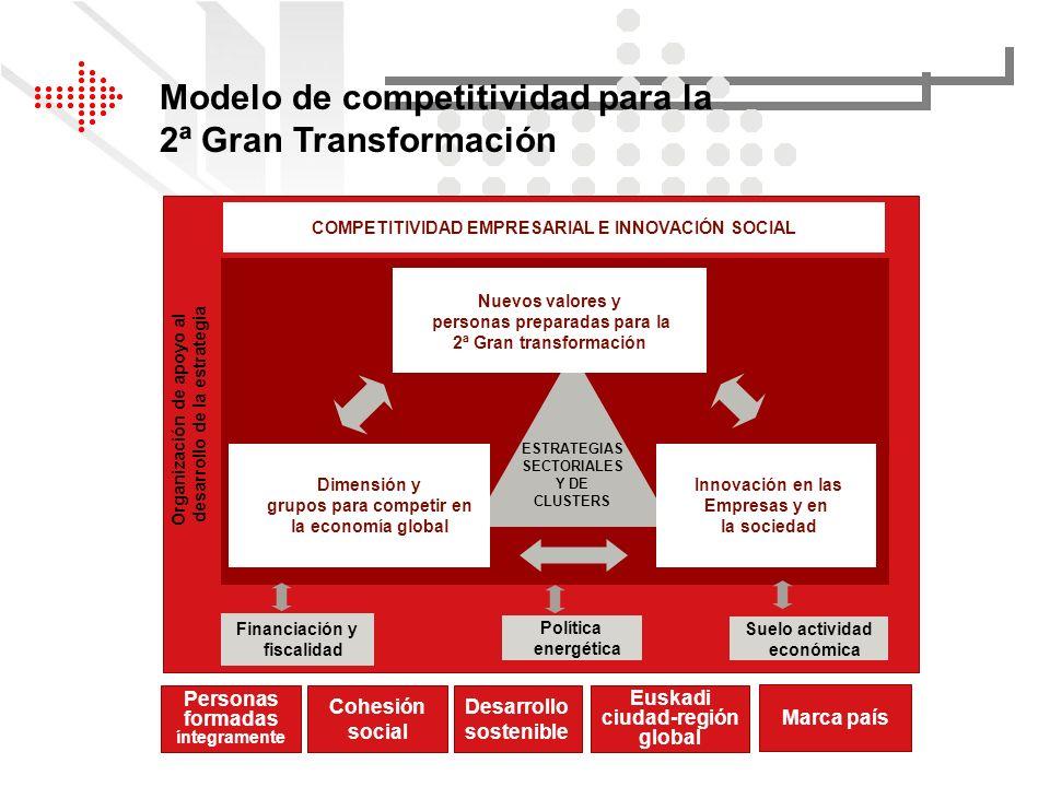 Modelo de competitividad para la 2ª Gran Transformación