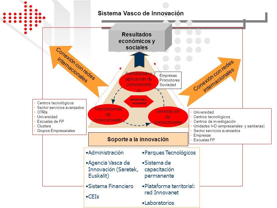 Resultados económicos y sociales Soporte a la innovación