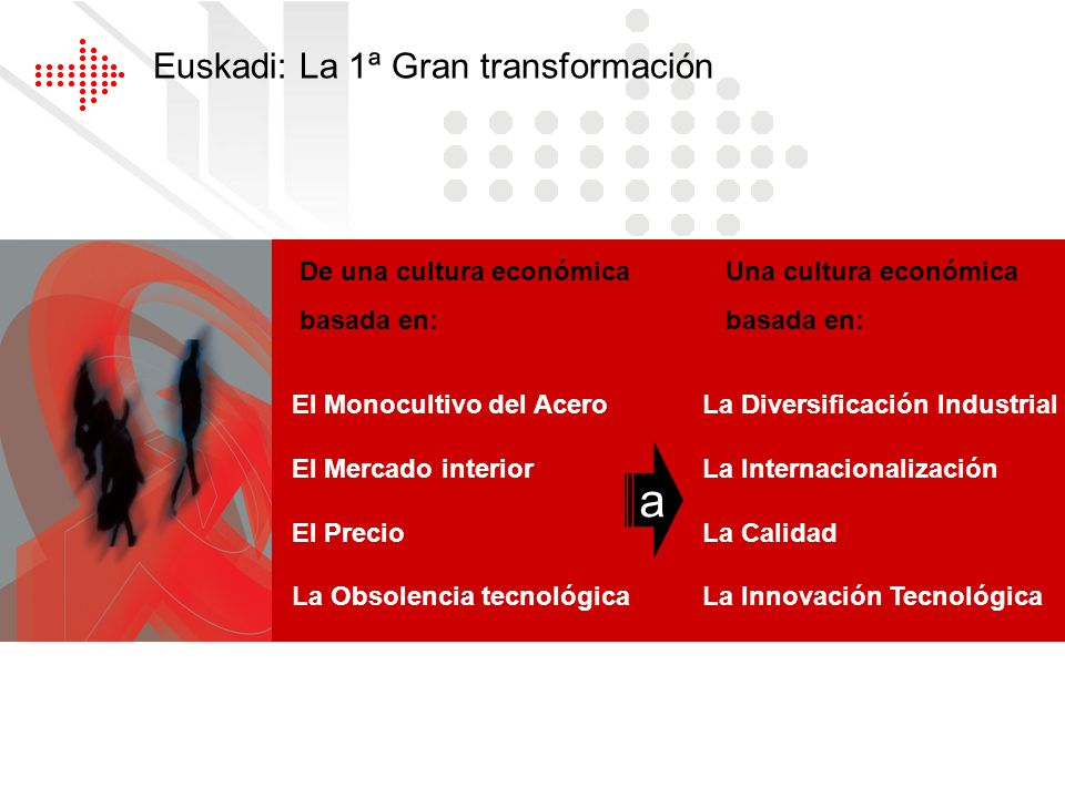 a Euskadi: La 1ª Gran transformación