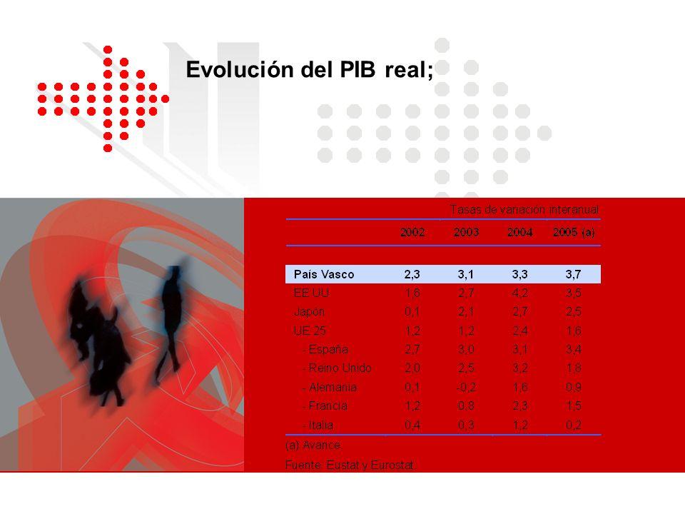 Evolución del PIB real;