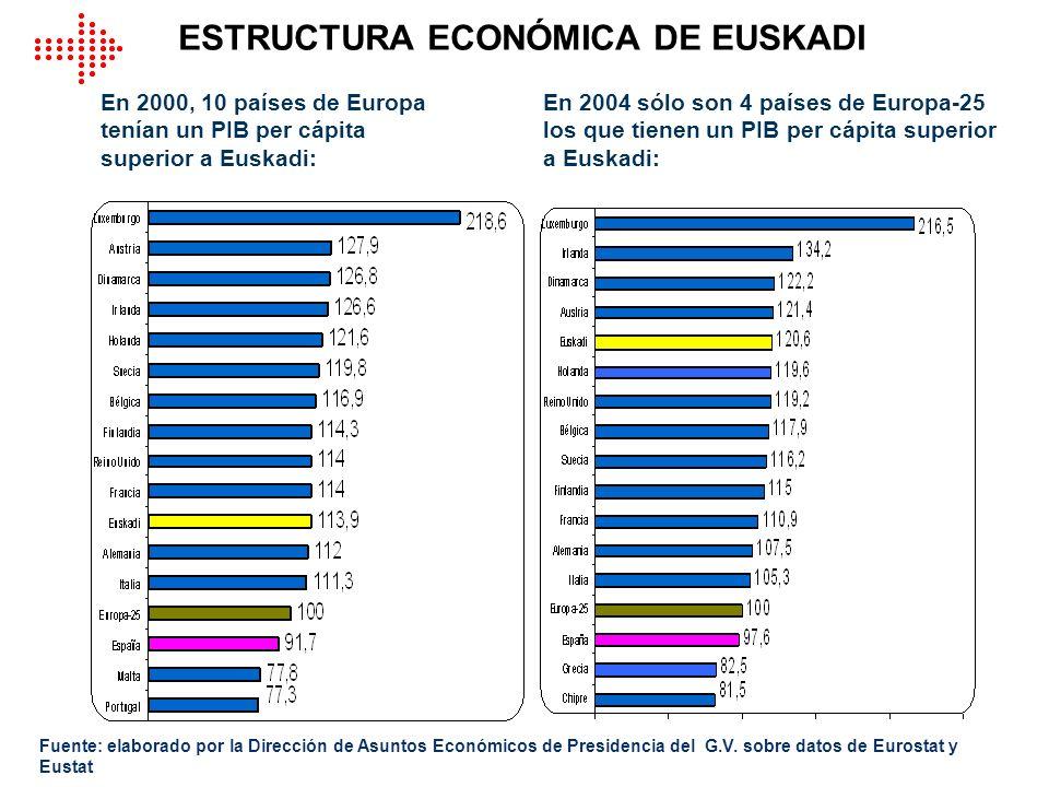 ESTRUCTURA ECONÓMICA DE EUSKADI