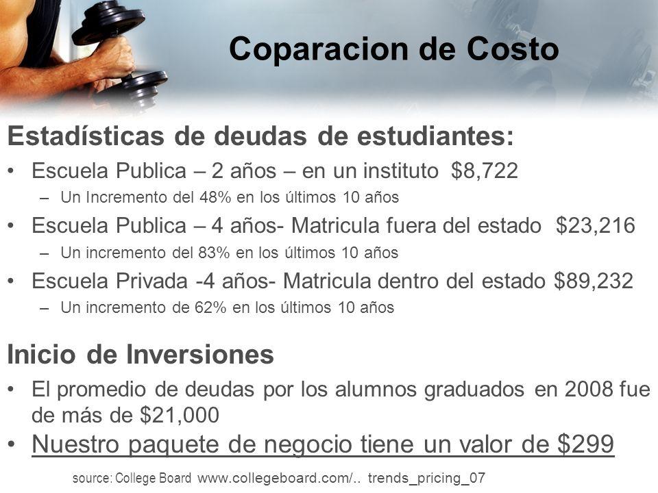 Coparacion de Costo Estadísticas de deudas de estudiantes: