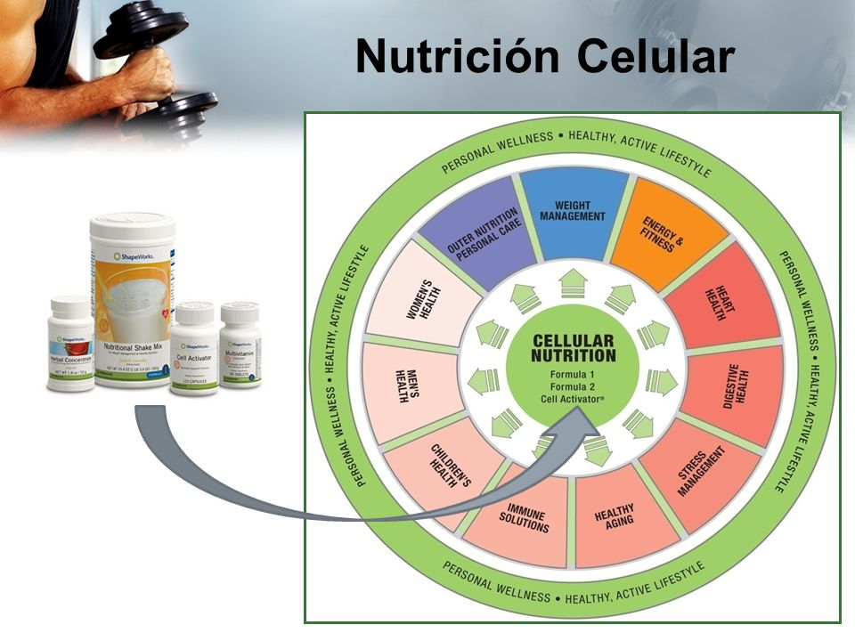 Nutrición Celular Employee Meeting - 2007 3/23/2017