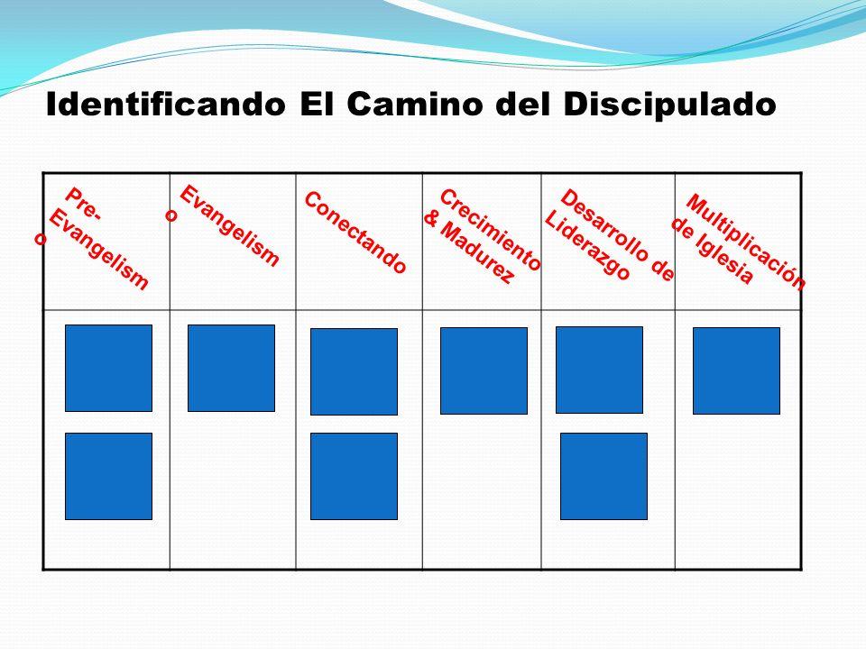 Identificando El Camino del Discipulado