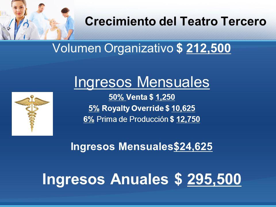 Crecimiento del Teatro Tercero