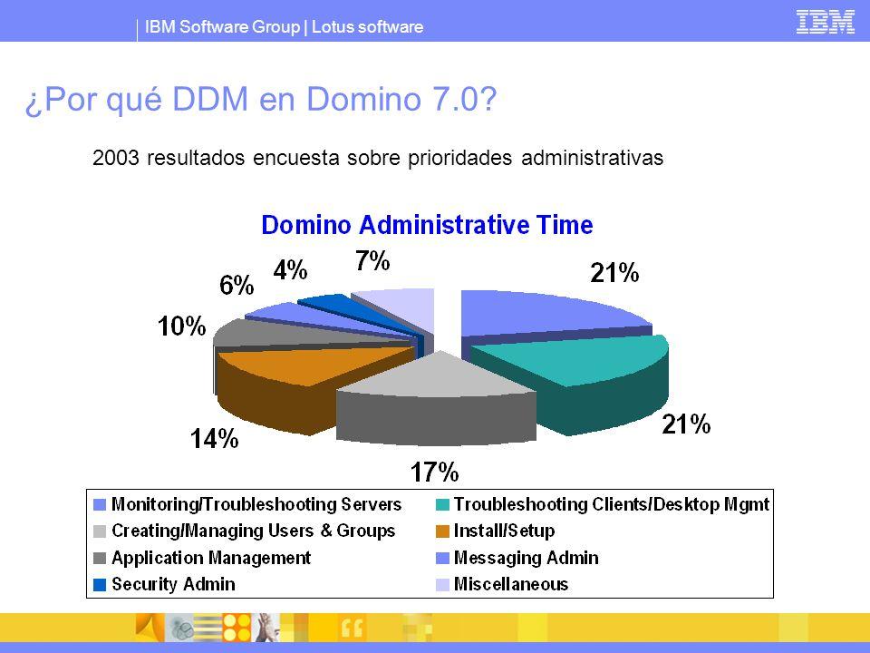 ¿Por qué DDM en Domino 7.0 2003 resultados encuesta sobre prioridades administrativas