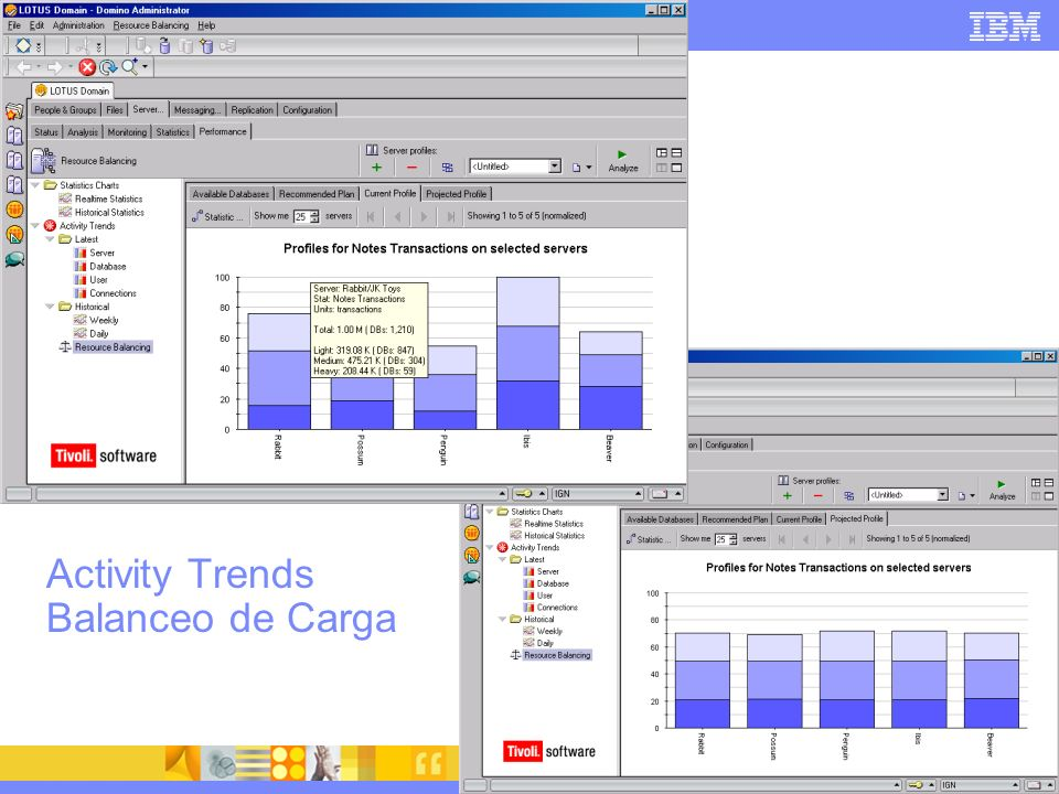 Activity Trends Balanceo de Carga