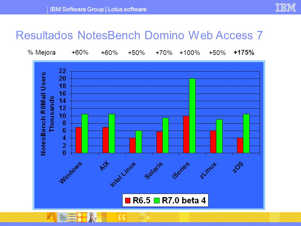 Resultados NotesBench Domino Web Access 7