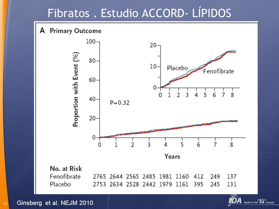 Fibratos . Estudio ACCORD- LÍPIDOS