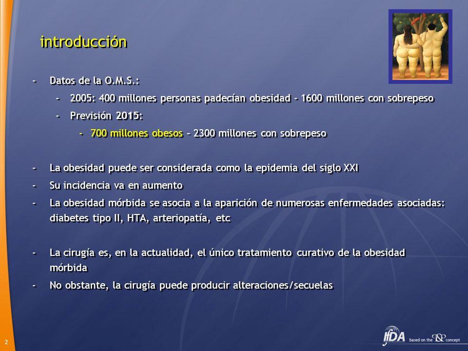introducción Datos de la O.M.S.: