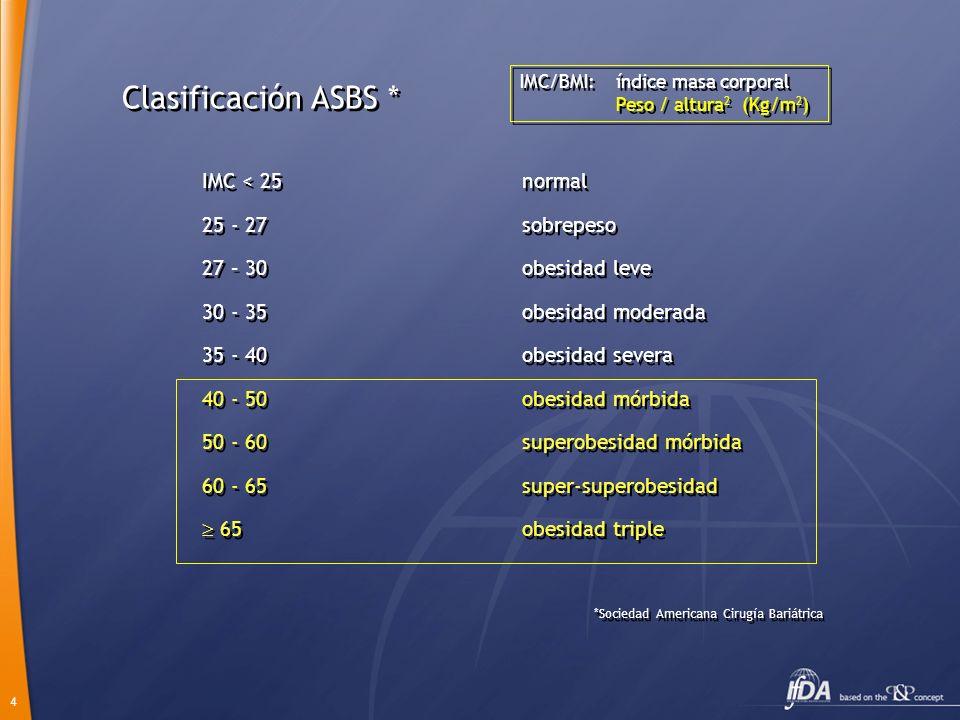 Clasificación ASBS * IMC < 25 normal 25 - 27 sobrepeso