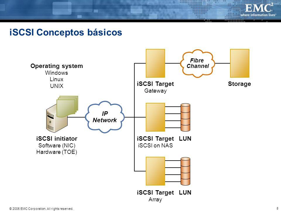 iSCSI Conceptos básicos