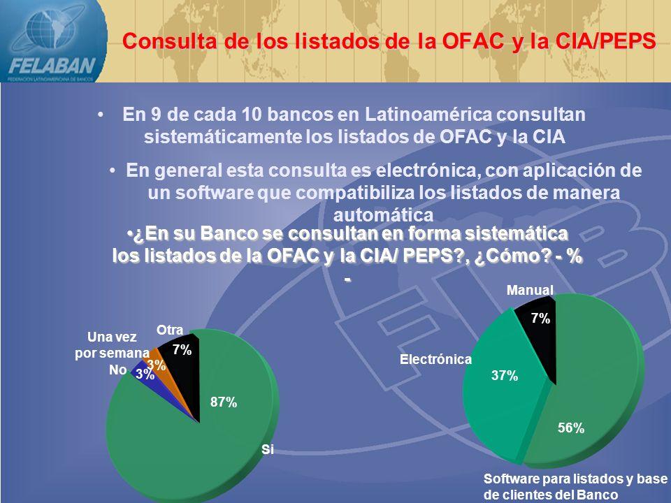 Consulta de los listados de la OFAC y la CIA/PEPS