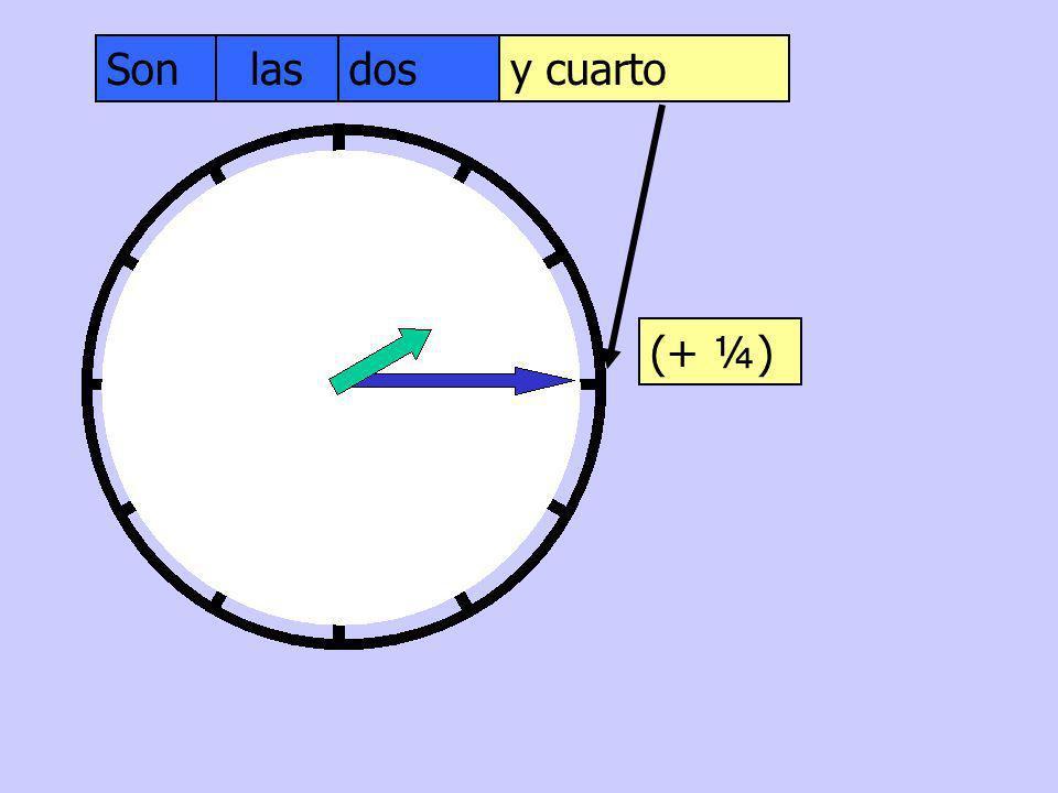 Son las dos y cuarto (+ ¼)