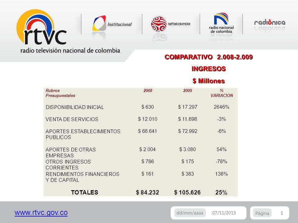 COMPARATIVO 2.008-2.009 INGRESOS $ Millones
