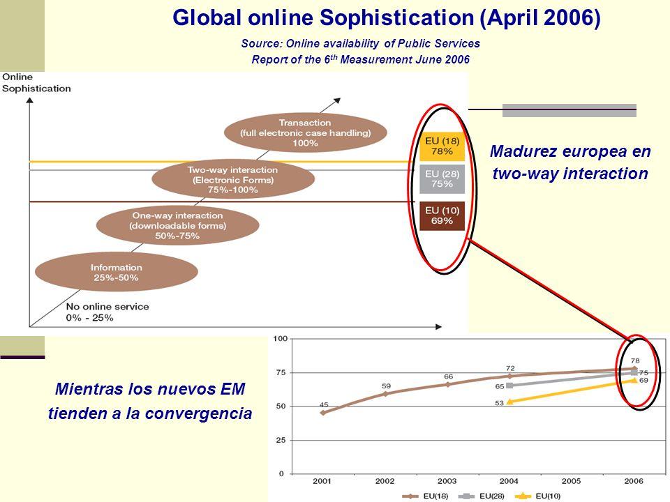 Global online Sophistication (April 2006)