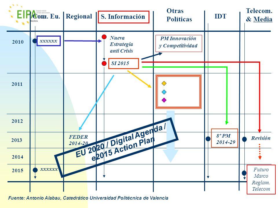 EU 2020 / Digital Agenda / e2015 Action Plan
