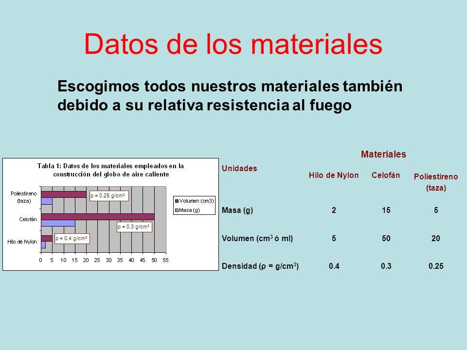 Datos de los materiales