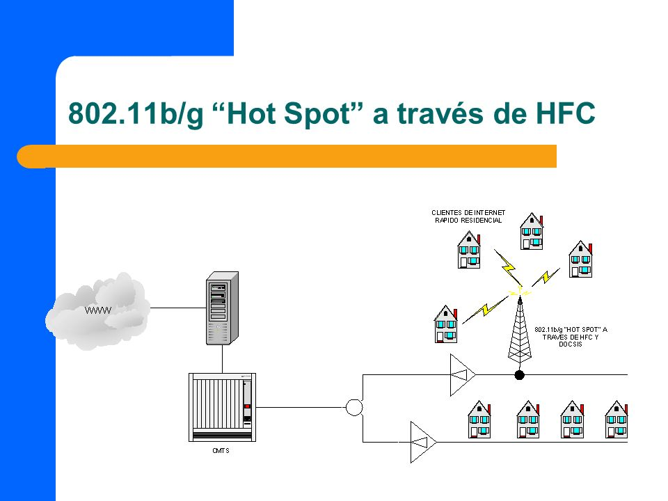 802.11b/g Hot Spot a través de HFC