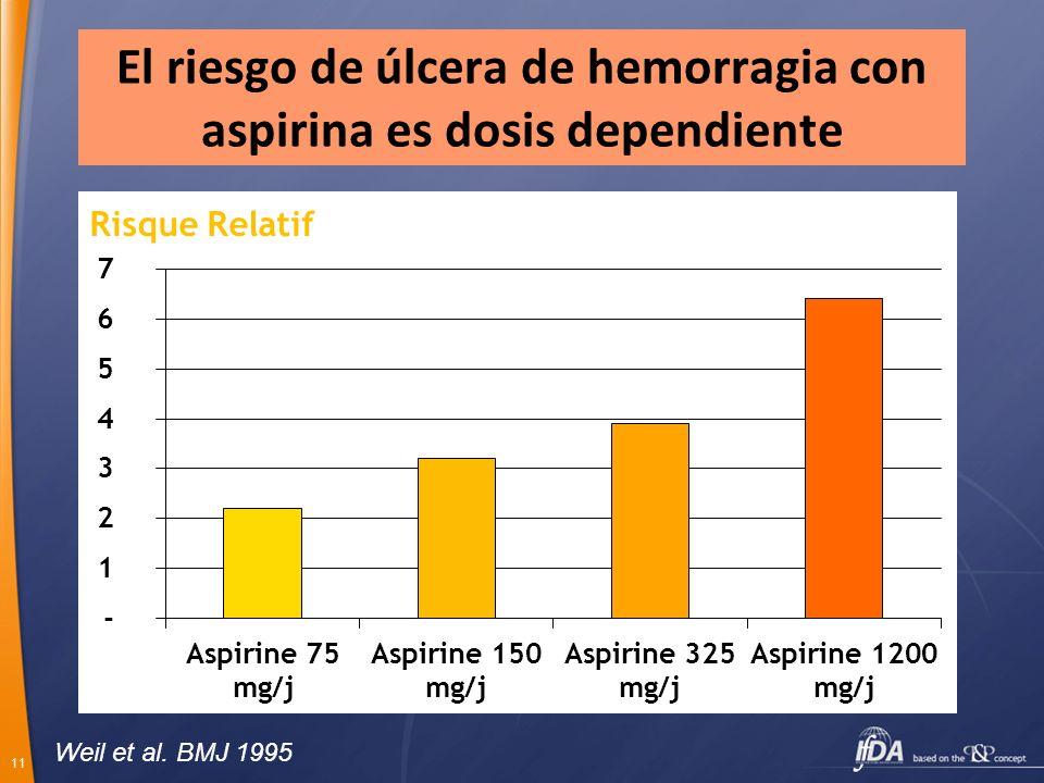 El riesgo de úlcera de hemorragia con aspirina es dosis dependiente