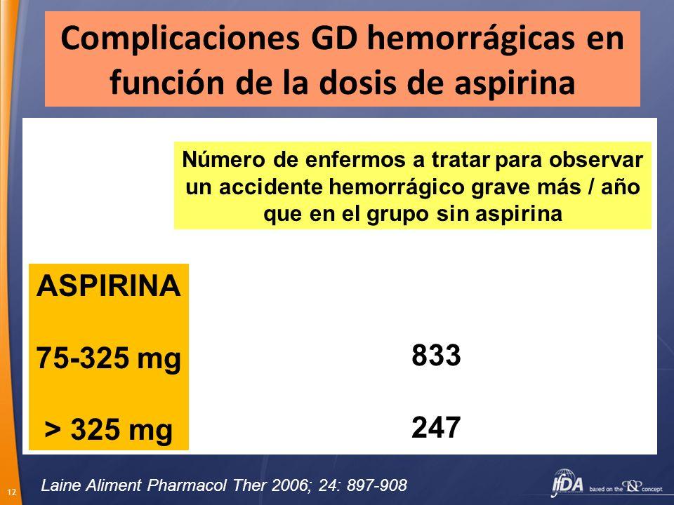Complicaciones GD hemorrágicas en función de la dosis de aspirina