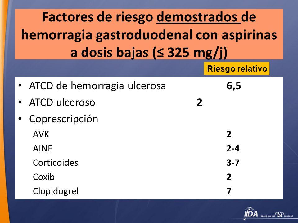 Factores de riesgo demostrados de hemorragia gastroduodenal con aspirinas a dosis bajas (≤ 325 mg/j)