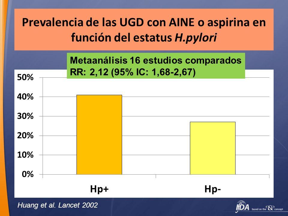 Prevalencia de las UGD con AINE o aspirina en función del estatus H