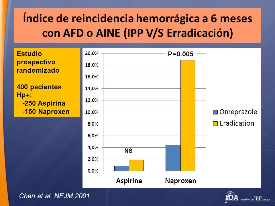 Índice de reincidencia hemorrágica a 6 meses con AFD o AINE (IPP V/S Erradicación)