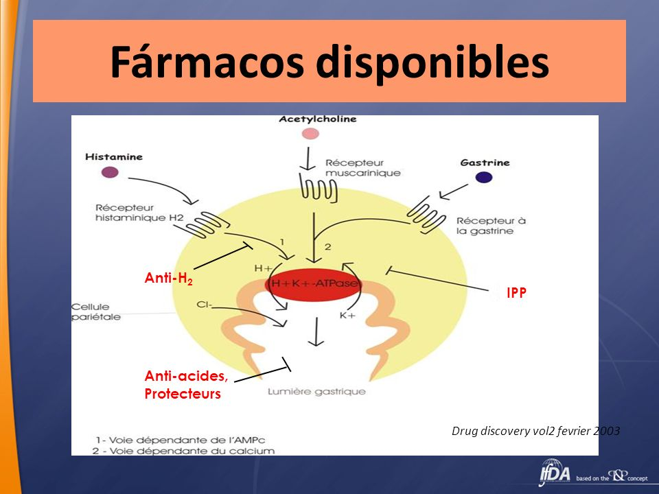 Fármacos disponibles Anti-H2 IPP Anti-acides, Protecteurs
